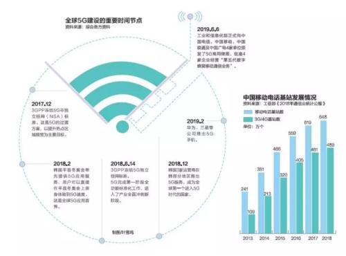 中国正式进入5G商用元年