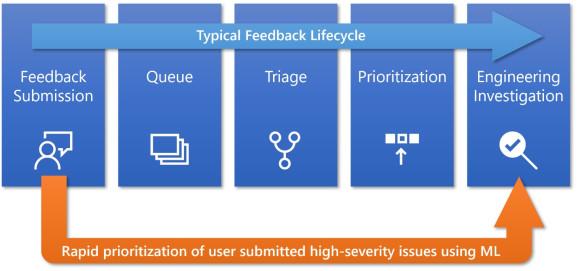 微软承认人工智能和数据不足以进行Windows 10功能更新