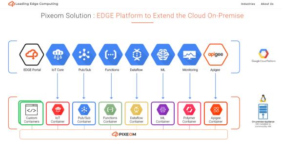 Pixeom筹集了1500万美元将集装箱式应用程序推向了边缘