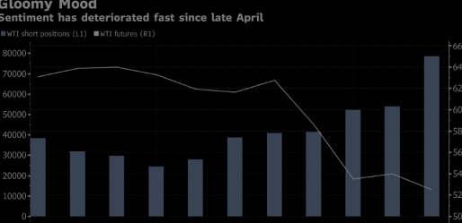 全球需求前景恶化导致石油短缺飙升