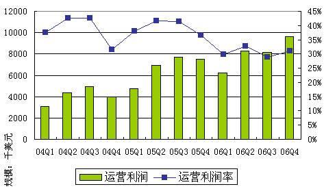 公司的运营利润率在第三季度至2017财年为6.62亿卢比