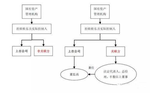Irdai提出了相关联的非关联政策的结构变化