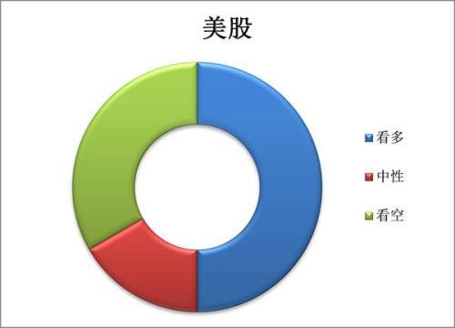 有36.91%的机构认为股票市场下半年的收益表现将优于上半年