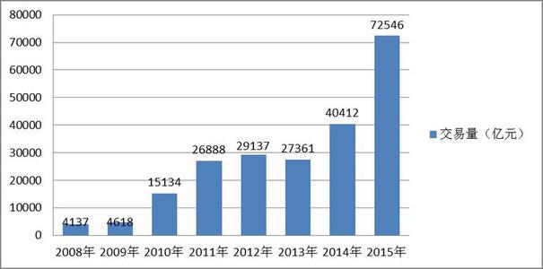 向新清算产品的迁移利率衍生品清算量增加了25%