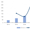 母公司所有者的净利润为3400.94万元较上年同期减69.46%