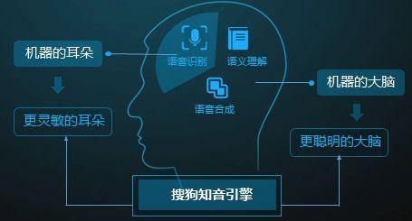 旗舰产品Netra.ai主要透过基于AI的视网膜识别技术