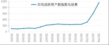 作为与经济活动活跃程度以及老百姓日常生活密切相关的经济指标