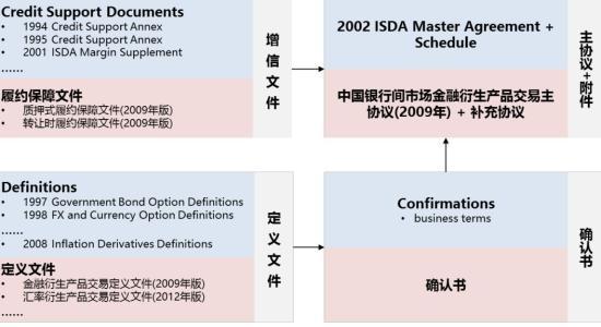 购买方通过新的ISDA衍生品协议获得支持