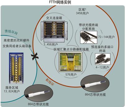 光纤覆盖范围和FTTH与FTTC之间的主要区别