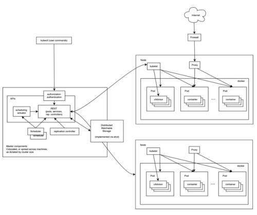 思科通过MICROSOFT AZURE协作简化了KUBERNETES容器部署