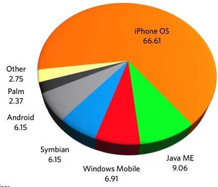 苹果的手机市场份额受到两位数的打击三星和华为的股价上涨