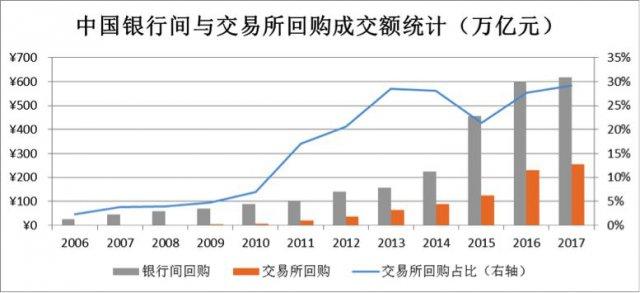 中央清算回购交易的市场份额去年翻了一番而非场外交易清算收缩