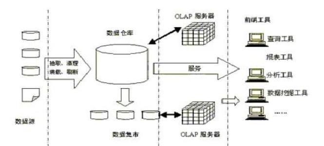 与SQL ServerAzure SQL数据库和SQL数据仓库一起使用