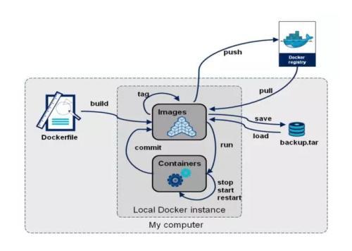 广泛使用的容器应用程序存储库是数据泄露的受害者