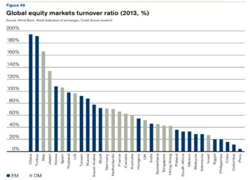 法国在欧洲股市中的市场份额已经下降了近四分之一