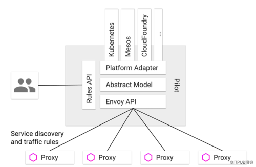 开源Istio服务网格项目的联合创始人现在正在开展一项新的工作