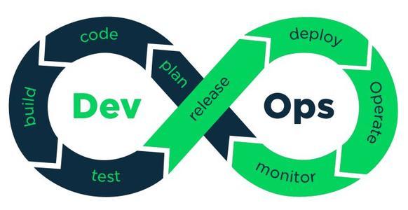 DevOps是一种软件开发方法它将软件开发与IT操作相结合