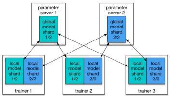 TriggerMesh推出基于Kubernetes的无服务器管理平台