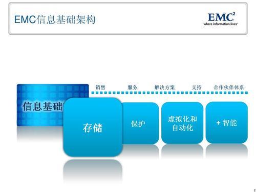 戴尔EMC推出了基础架构软件和服务方面的增强功能