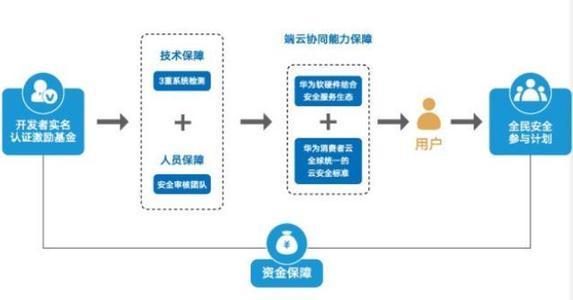 更新框架如何提高软件分发安全性