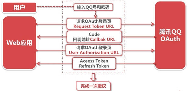 Google推出新措施以防止OAuth滥用