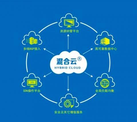 SolarWinds更新了混合云趋势产品线