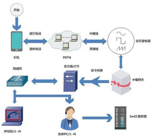 谷歌和思科将为混合云部署提供工具和服务