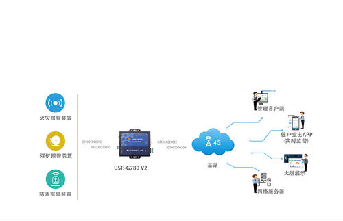 不受每日限制的高速数据传输4G服务也已启动