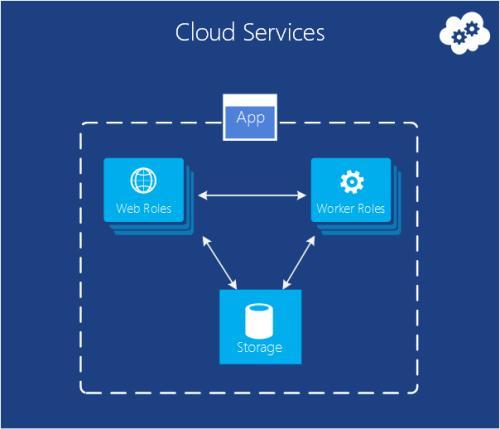 微软与Veritas结合使用Azure云中的混合存储