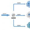 Cloudian为混合云对象存储筹集了4100万美元的风险投资