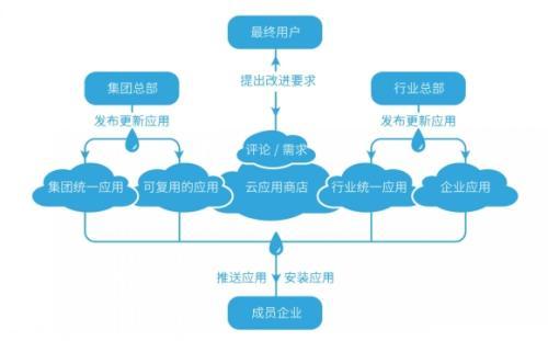 10月10日发布了可完成上述所有功能的多租户云平台Calabrio ONE