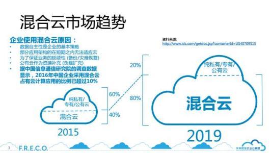 软件倡导组织在云就绪度方面对国家进行排名