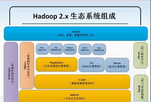 HDFS是流行的Hadoop大数据处理平台的可扩展和分布式存储组件