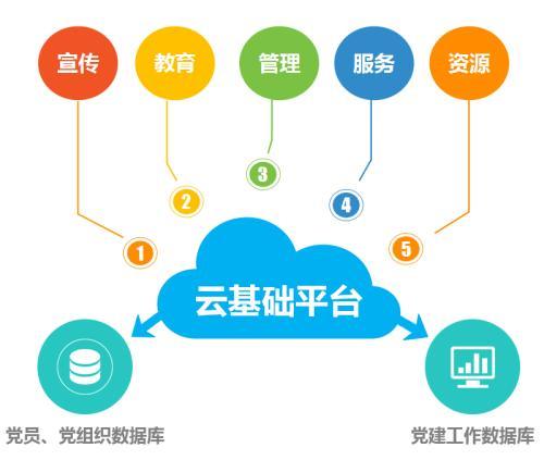 谷歌将利用直播活动增加对其云平台的兴趣