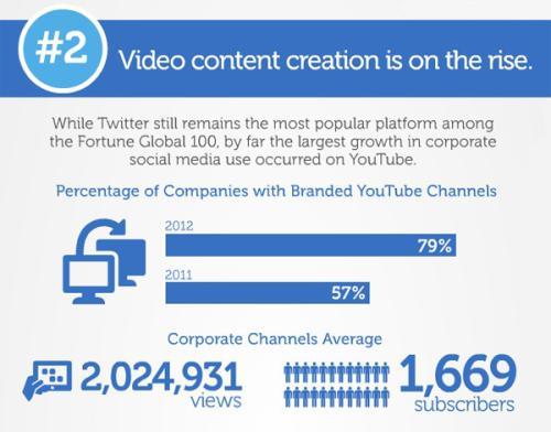 对财富100强公司的社交媒体页面进行的为期12个月的研究发现