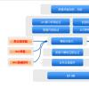 Dropbox将组控件添加到其企业版本同时发布组控制功能和用于企业集成的新API