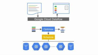Cloudera的开源Apache Spark引擎发行版上运行的Cloud Dataflow版本