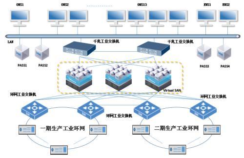 VMware围绕新的vSphere Server虚拟化和vSAN存储虚拟化技术