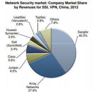 在不断增长的VPN炒作和蓬勃发展的市场中了解VPN的工作原理并怀疑一些供应商