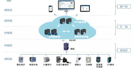 云系统和旧系统之间的集成都是公司在采用初期的所有挑战