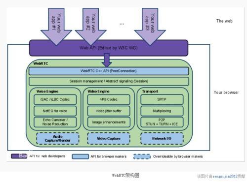 Circuit是基于WebRTC标准构建的基于浏览器的解决方案