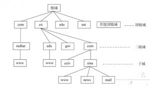 可保护DNS基础结构和流量免受不断发展的网络威胁