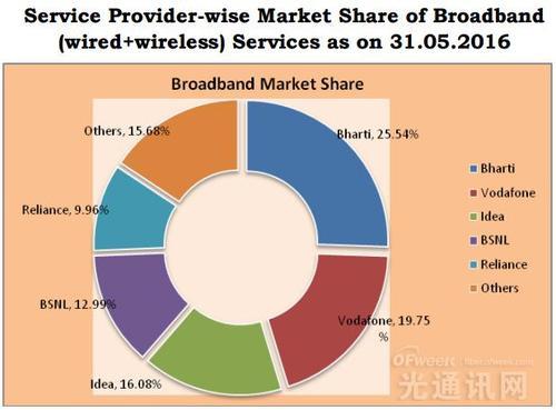 公共部门电信公司MTNL已宣布一项新计划该计划的价格为319卢比
