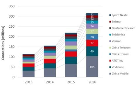 M2M正在全球和整个市场中获得采用特别是随着公司将其重点从效率转移到机遇上