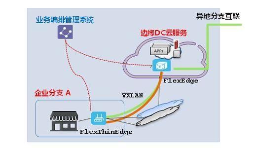 混合技术周期是首次设计了下一代WAN和下一代无线LAN技术在此级别进行互操作