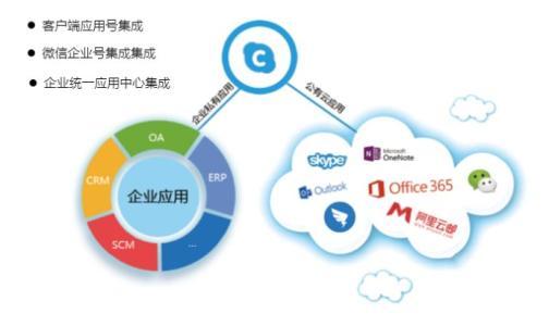 Windstream是提供基于云的统一通信服务的最新公司