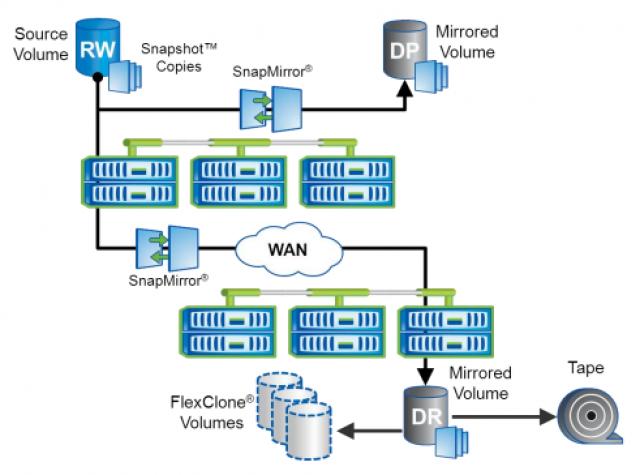 专为基于集群模式Data ONTAP构建的横向扩展存储环境而设计