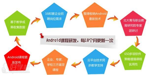 Google通过其Drive API提供免费的开发人员课程