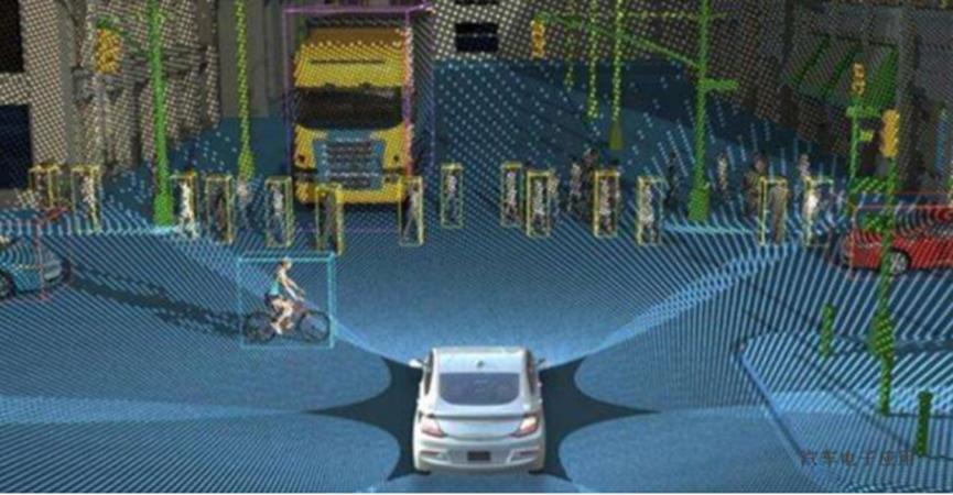 激光雷达初创公司寻求无人驾驶汽车以外的用途以求生存