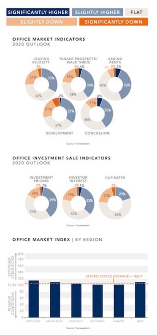 北美的办公市场在2020年继续扩张